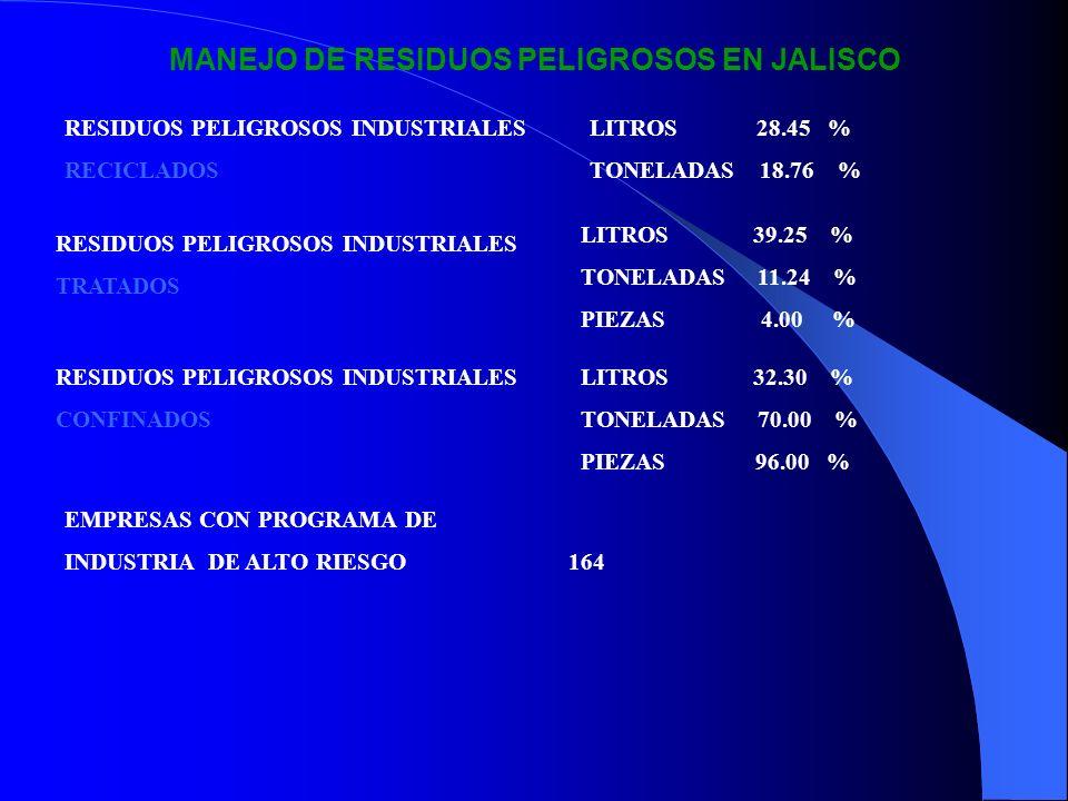 MANEJO DE RESIDUOS PELIGROSOS EN JALISCO