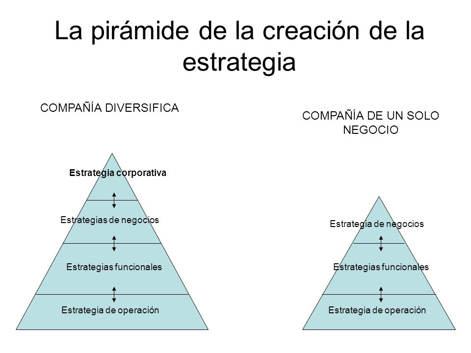 La pirámide de la creación de la estrategia