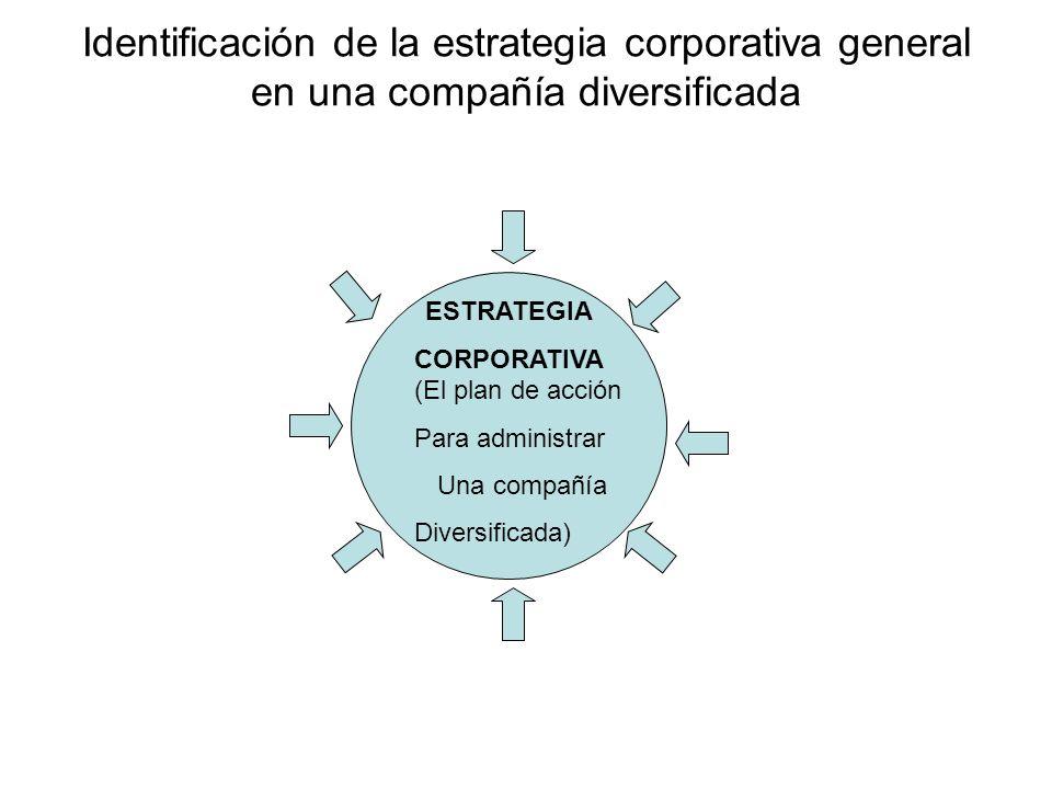 Identificación de la estrategia corporativa general en una compañía diversificada