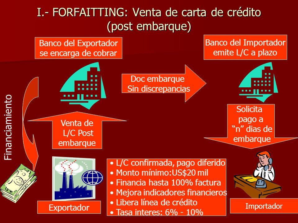 I.- FORFAITTING: Venta de carta de crédito (post embarque)