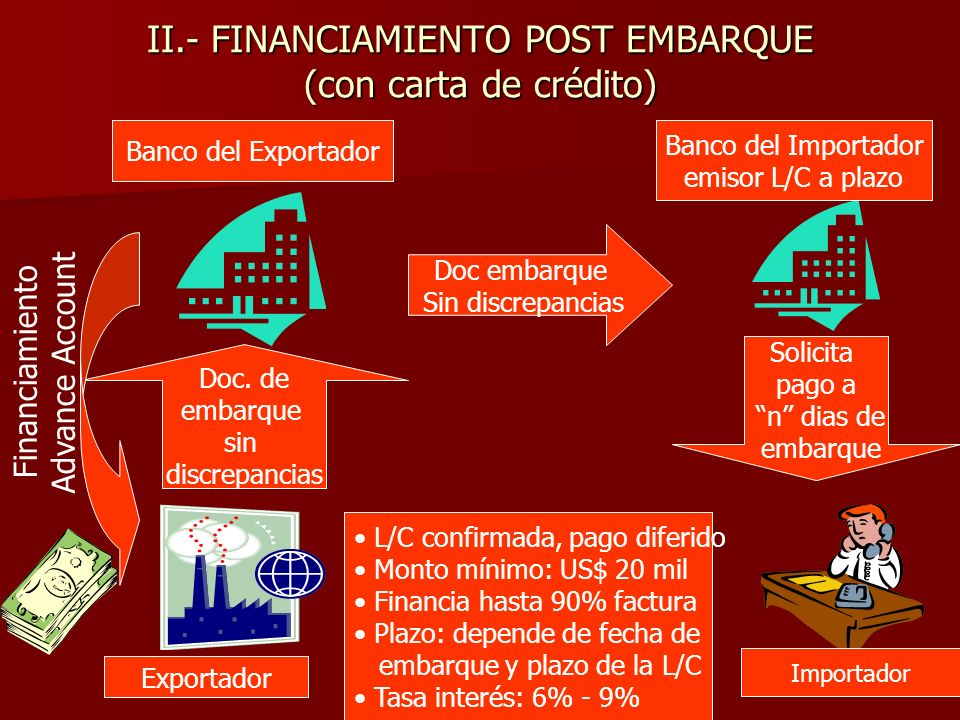 II.- FINANCIAMIENTO POST EMBARQUE (con carta de crédito)