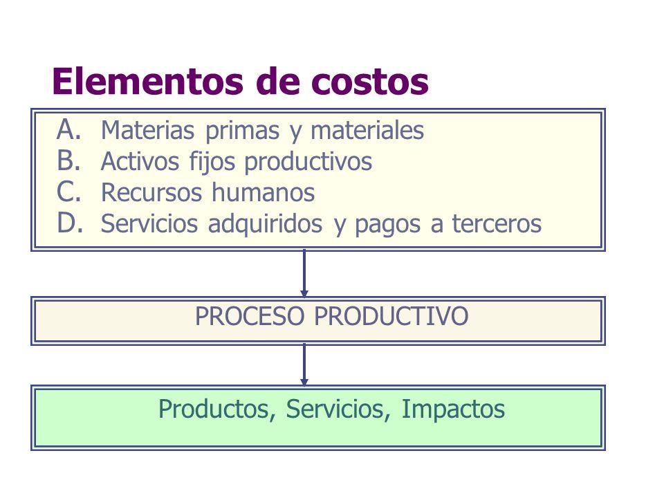 Productos, Servicios, Impactos