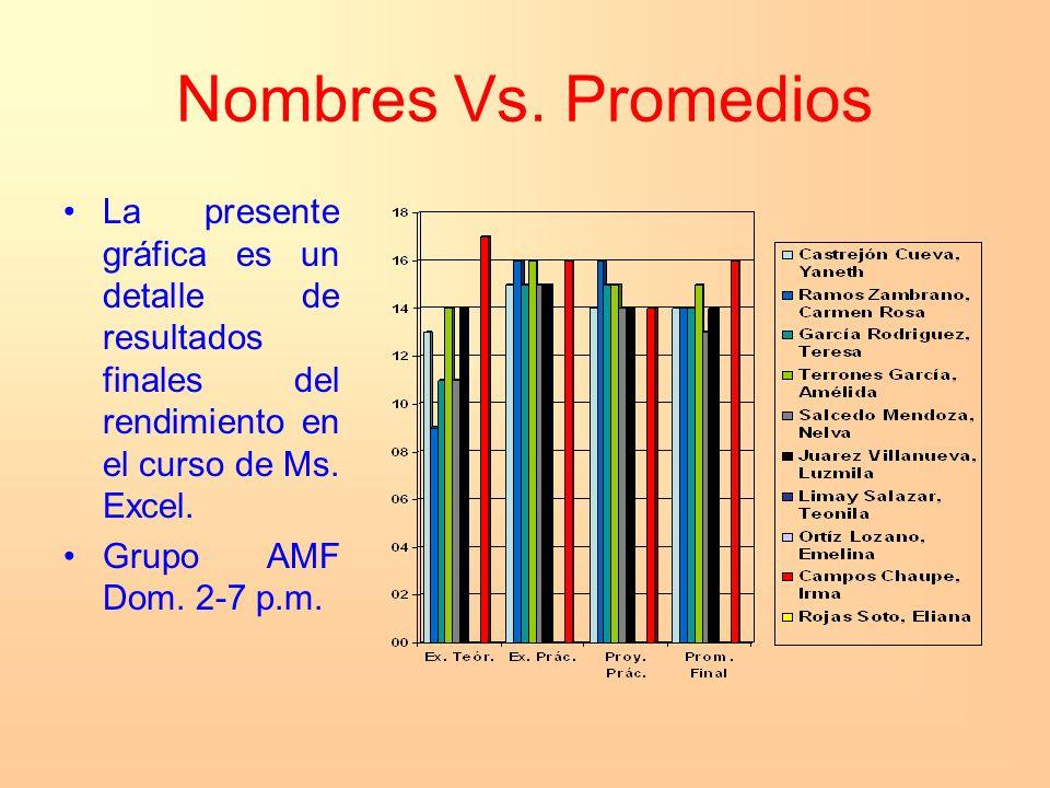 Nombres Vs. Promedios La presente gráfica es un detalle de resultados finales del rendimiento en el curso de Ms. Excel.