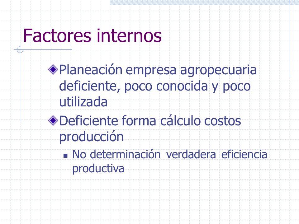 Factores internos Planeación empresa agropecuaria deficiente, poco conocida y poco utilizada. Deficiente forma cálculo costos producción.