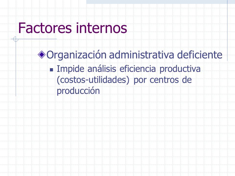 Factores internos Organización administrativa deficiente