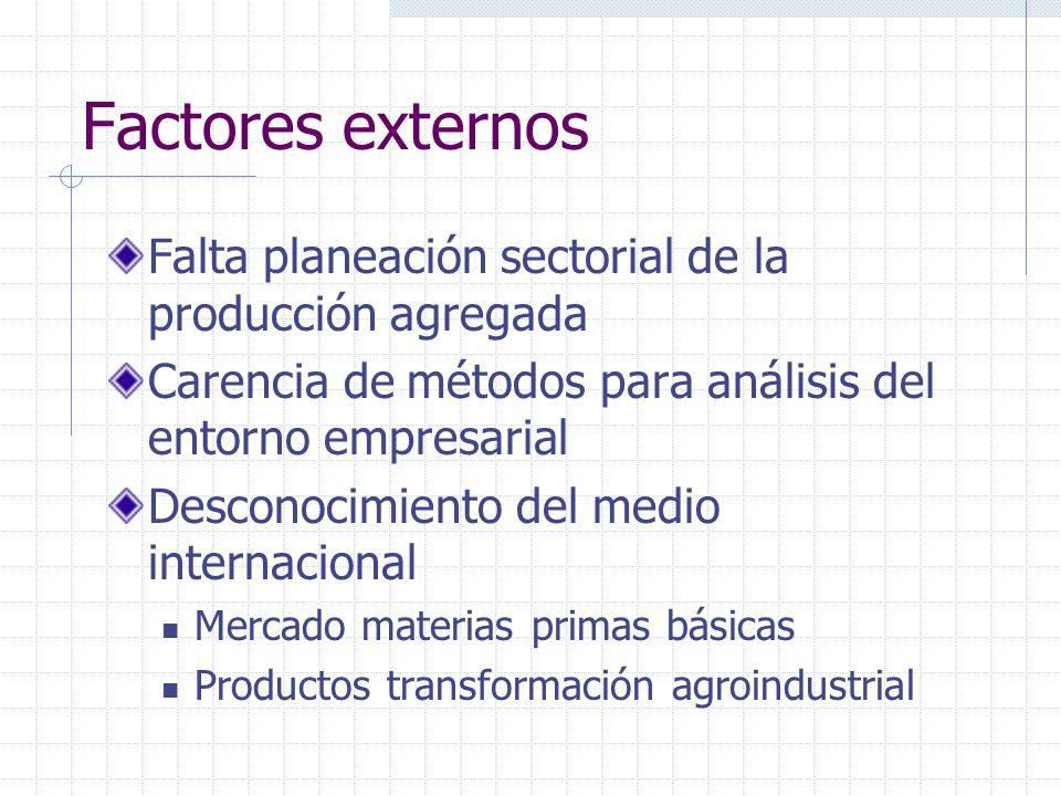 Factores externos Falta planeación sectorial de la producción agregada