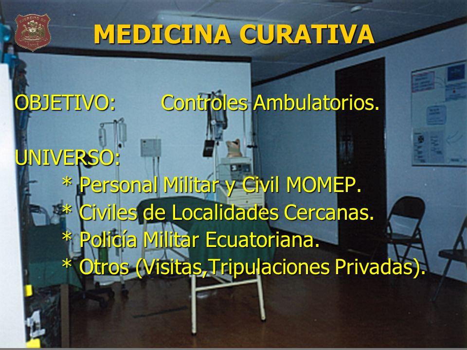 MEDICINA CURATIVA OBJETIVO: Controles Ambulatorios. UNIVERSO: