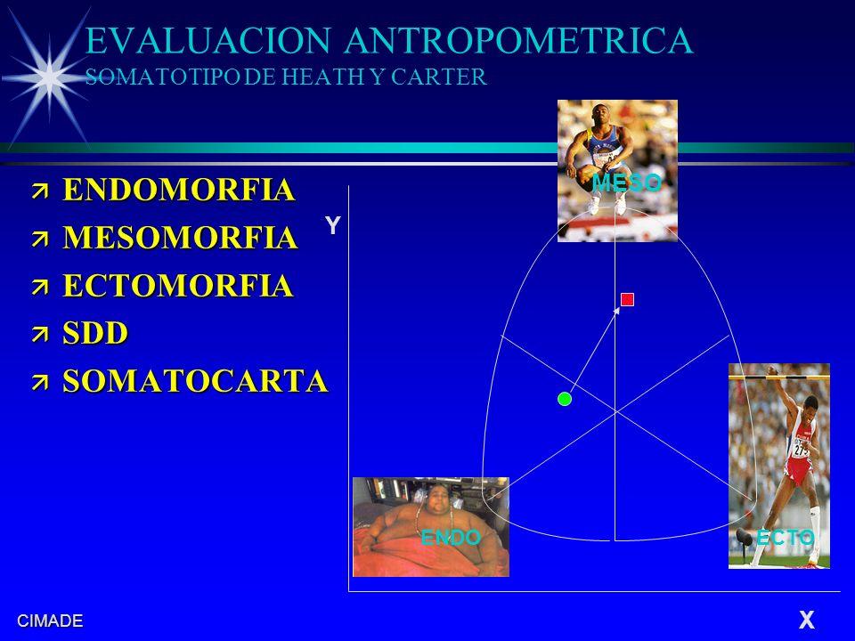 EVALUACION ANTROPOMETRICA SOMATOTIPO DE HEATH Y CARTER