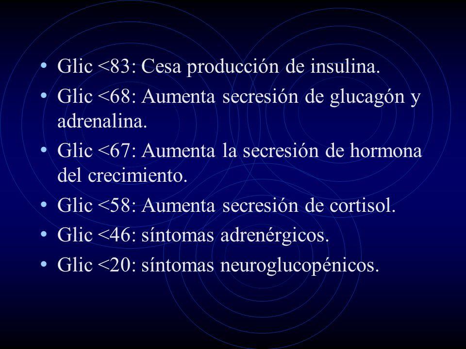 Glic <83: Cesa producción de insulina.