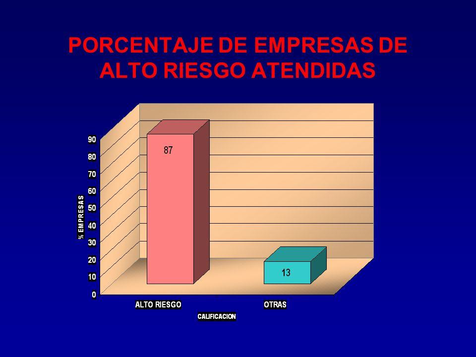 PORCENTAJE DE EMPRESAS DE ALTO RIESGO ATENDIDAS