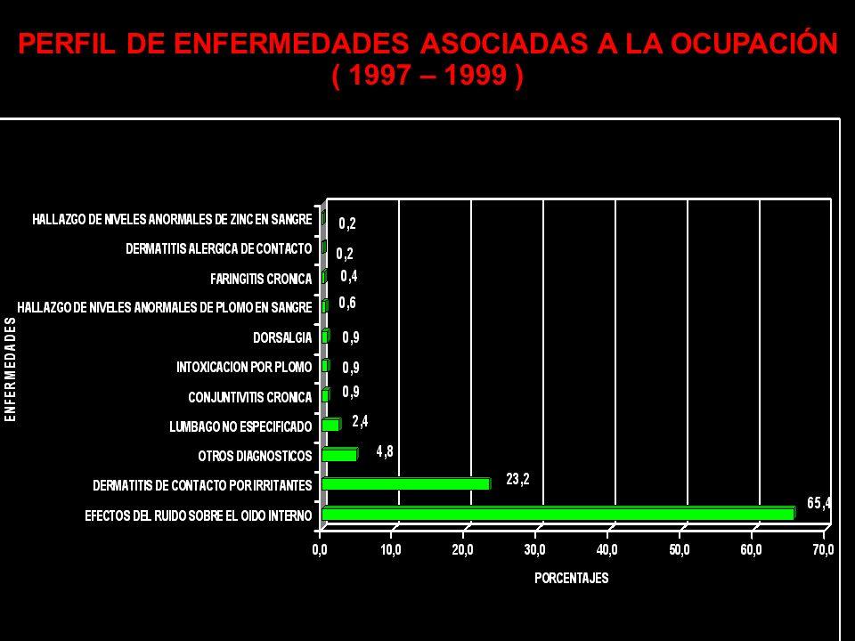 PERFIL DE ENFERMEDADES ASOCIADAS A LA OCUPACIÓN