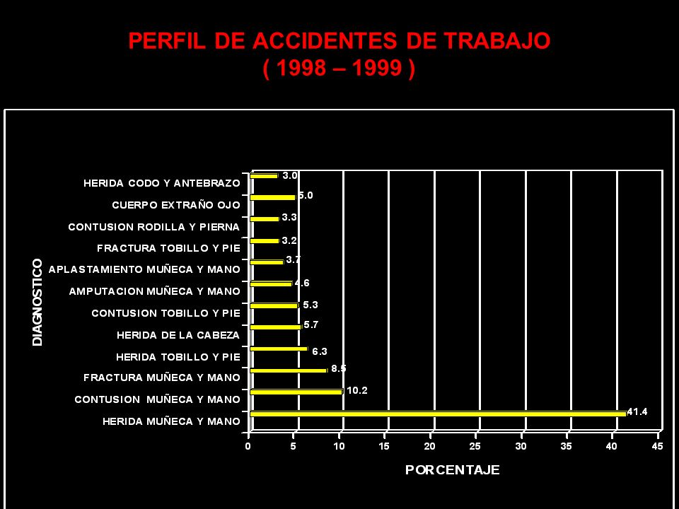 PERFIL DE ACCIDENTES DE TRABAJO ( 1998 – 1999 )