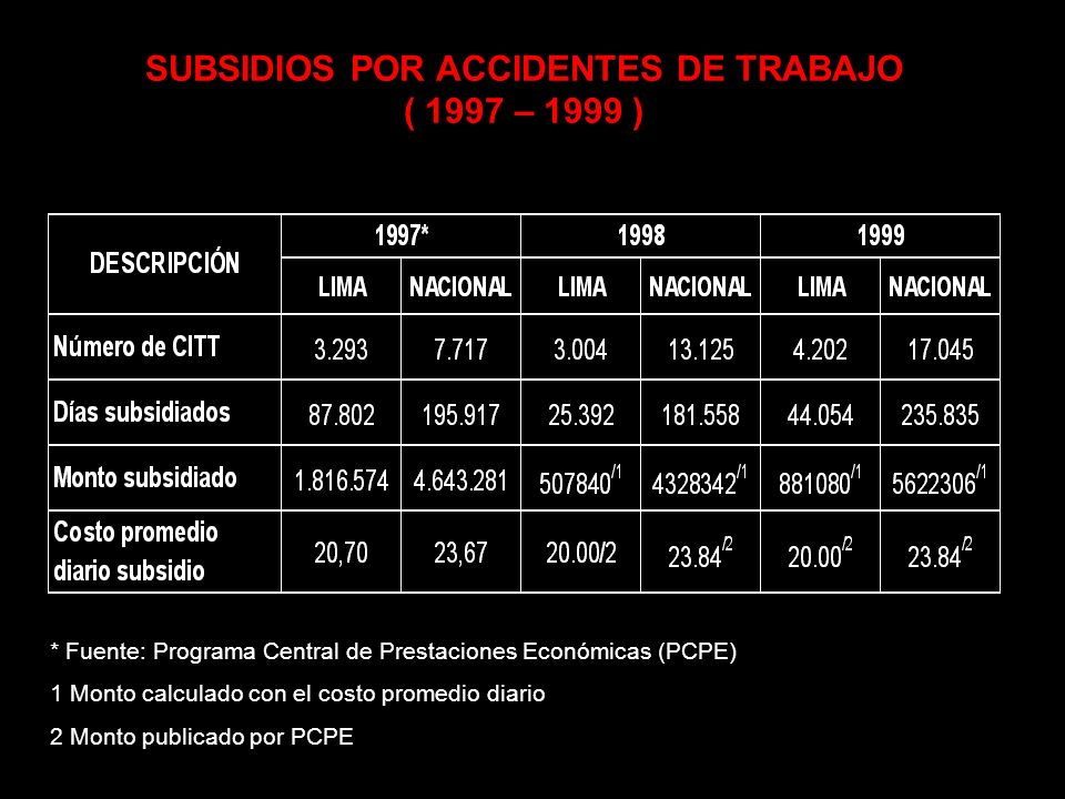 SUBSIDIOS POR ACCIDENTES DE TRABAJO ( 1997 – 1999 )