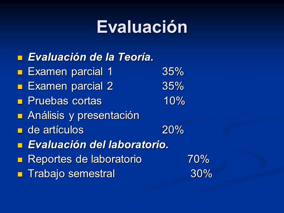 Evaluación Evaluación de la Teoría. Examen parcial 1 35%