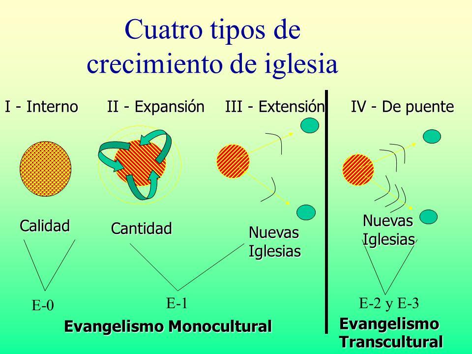 Cuatro tipos de crecimiento de iglesia