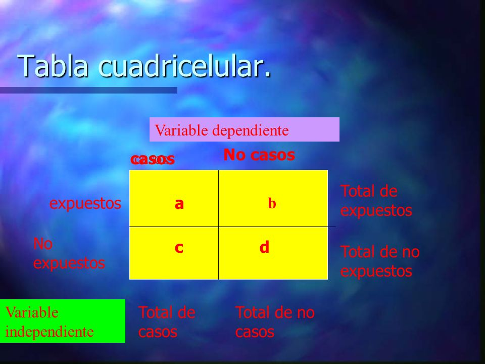 Tabla cuadricelular. Variable dependiente No casos casos casos