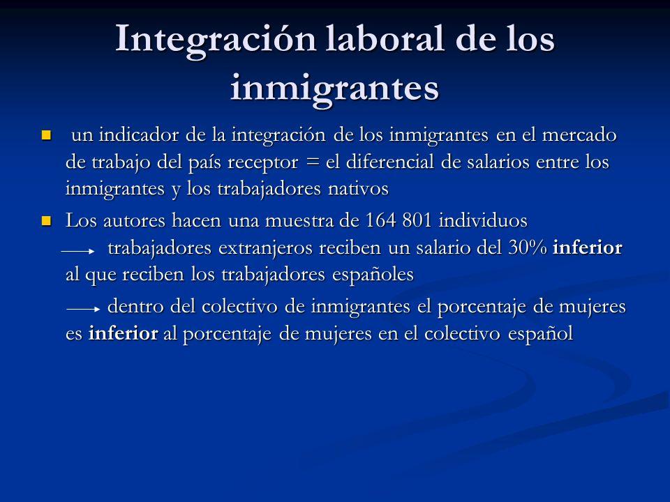 Integración laboral de los inmigrantes