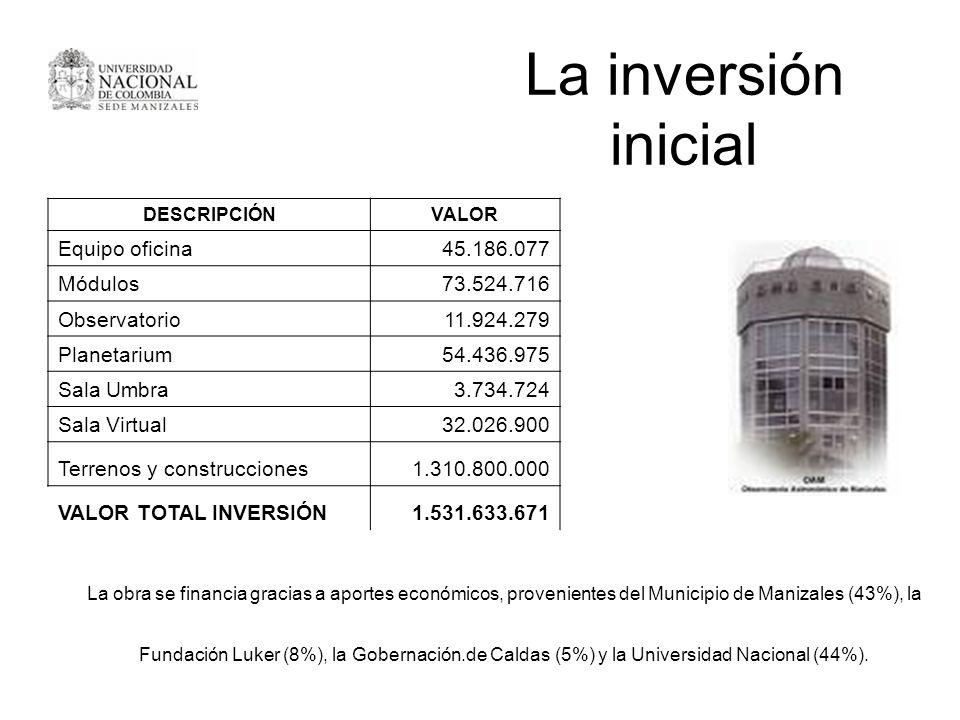 La inversión inicial Equipo oficina 45.186.077 Módulos 73.524.716