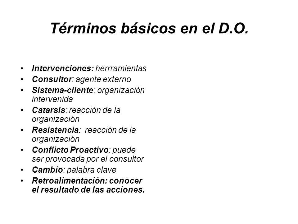 Términos básicos en el D.O.
