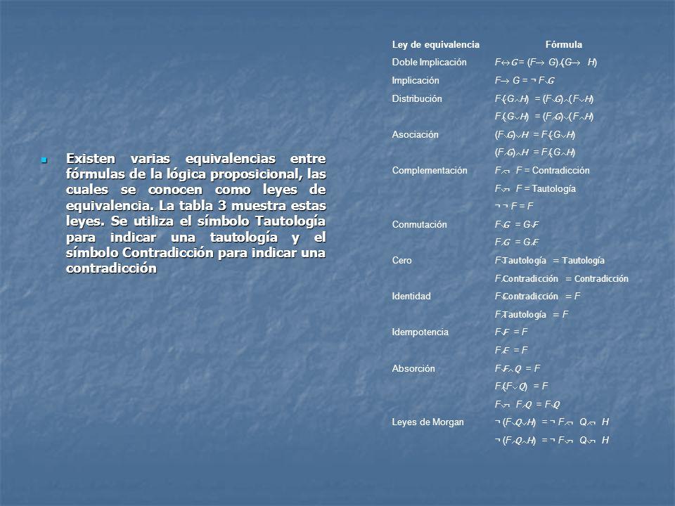 Ley de equivalencia Fórmula. Doble Implicación. F«G = (F® G)Ù(G® H) Implicación. F® G = ¬ FÚG. Distribución.