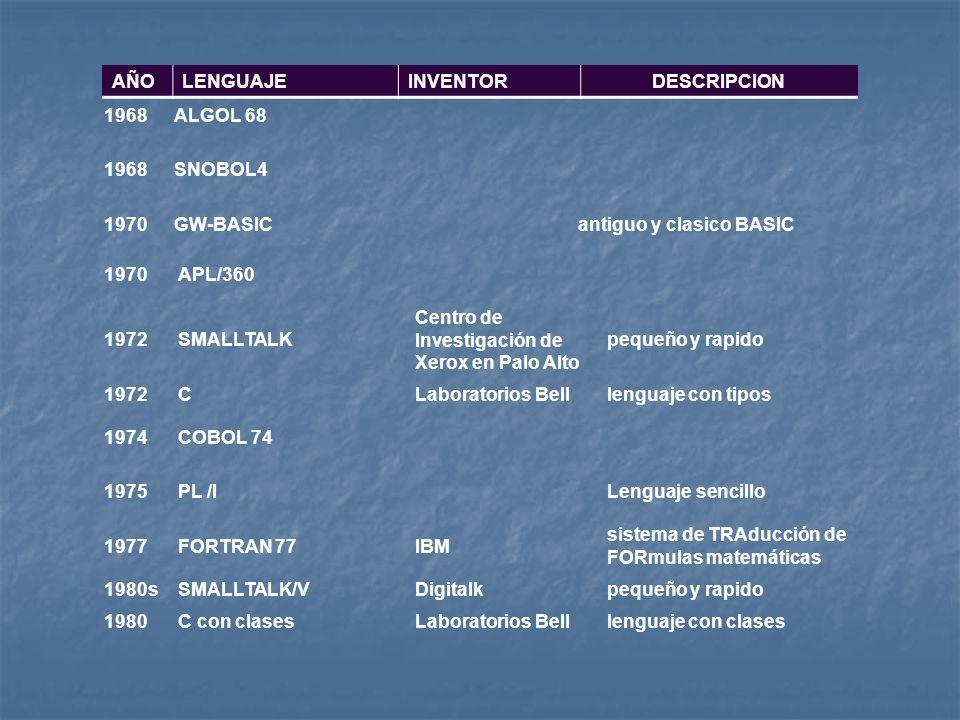 AÑOLENGUAJE. INVENTOR. DESCRIPCION. 1968. ALGOL 68. SNOBOL4. 1970. GW-BASIC. antiguo y clasico BASIC.