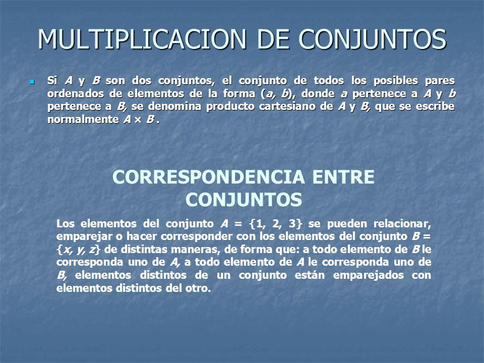 MULTIPLICACION DE CONJUNTOS