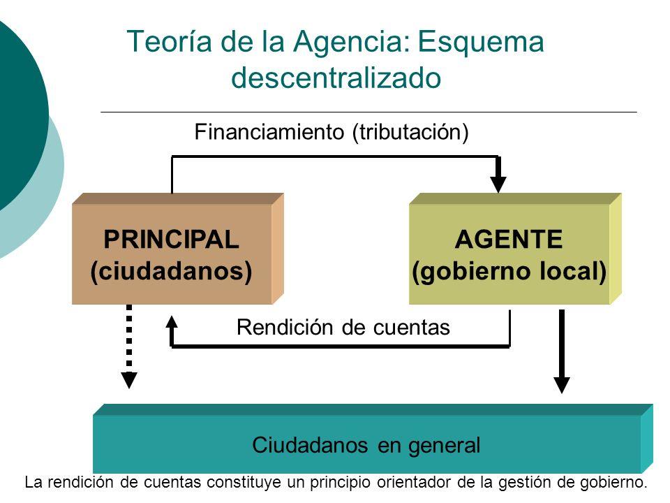 Teoría de la Agencia: Esquema descentralizado