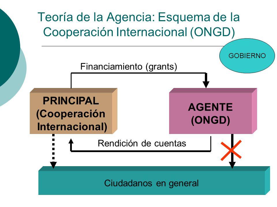 Teoría de la Agencia: Esquema de la Cooperación Internacional (ONGD)