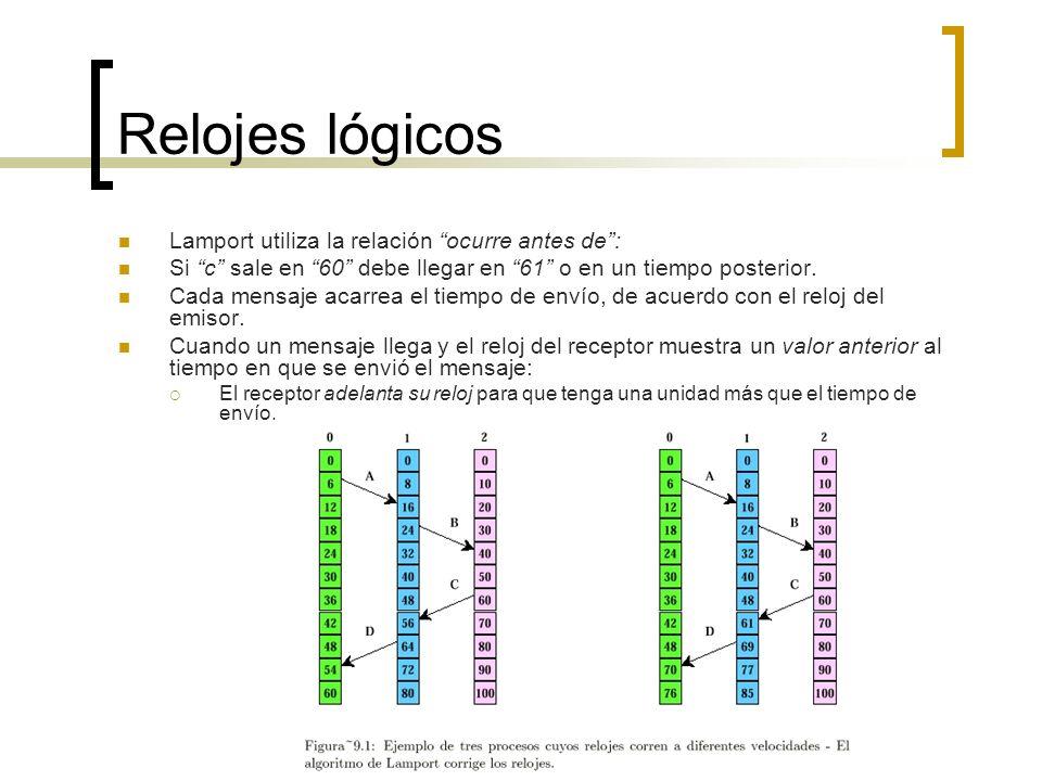 Relojes lógicos Lamport utiliza la relación ocurre antes de :