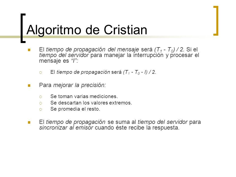 Algoritmo de Cristian