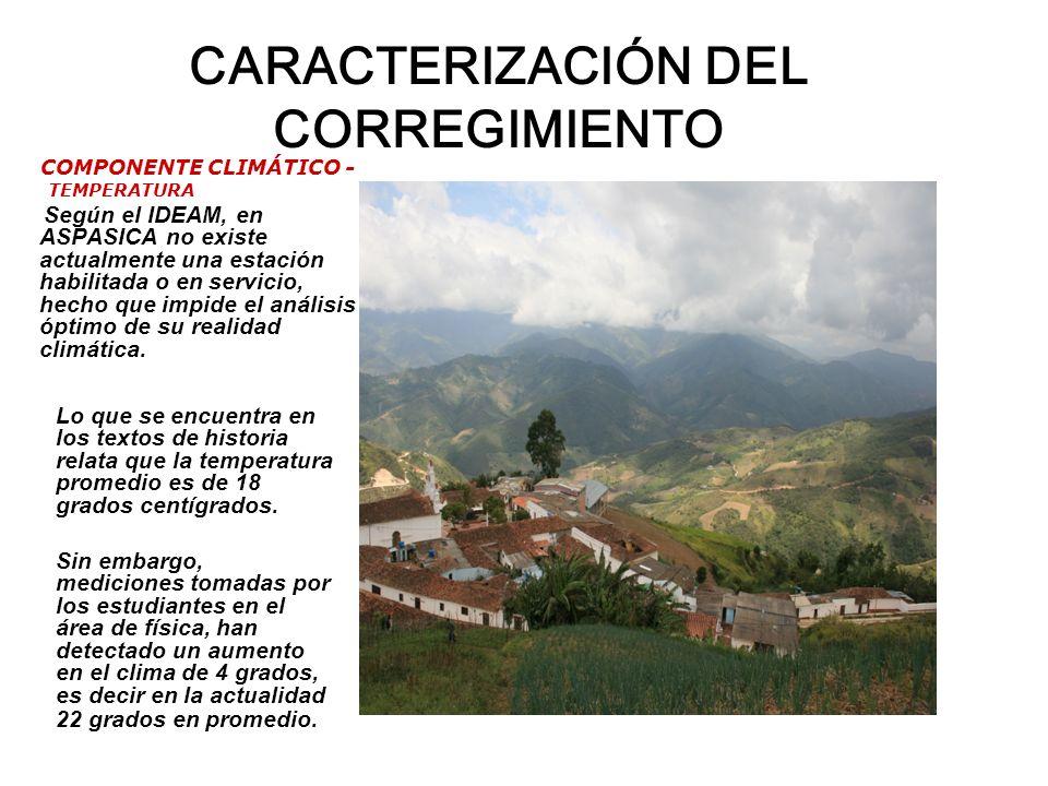 CARACTERIZACIÓN DEL CORREGIMIENTO