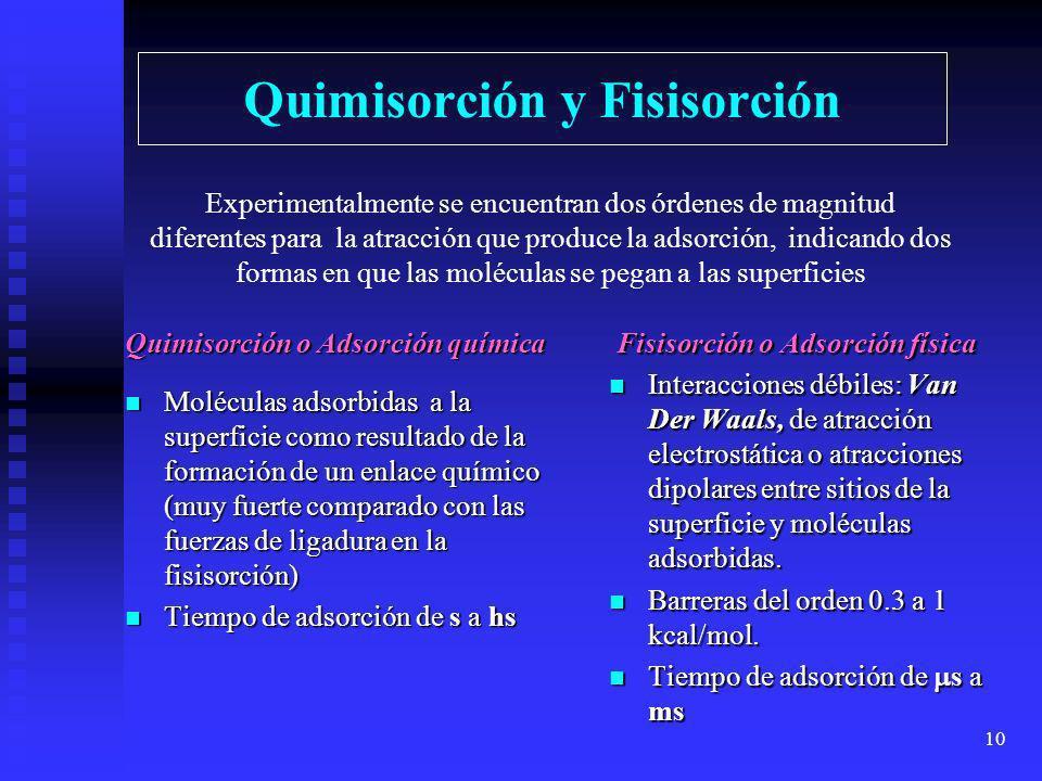 Quimisorción y Fisisorción