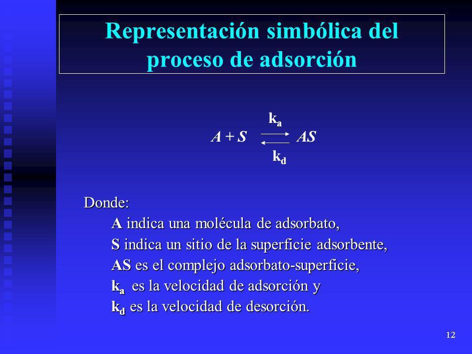 Representación simbólica del proceso de adsorción