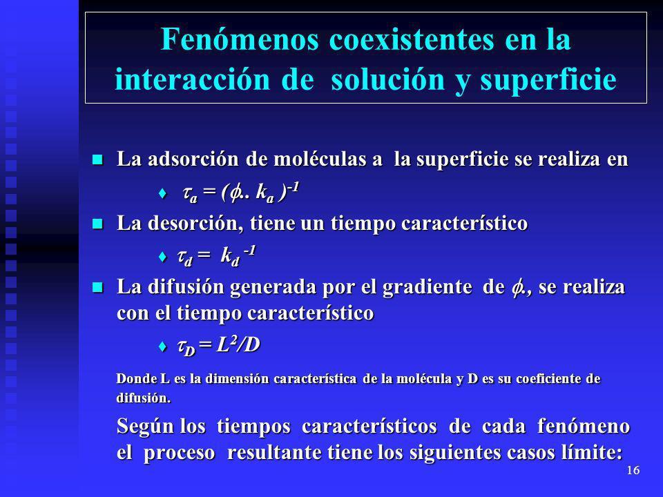 Fenómenos coexistentes en la interacción de solución y superficie
