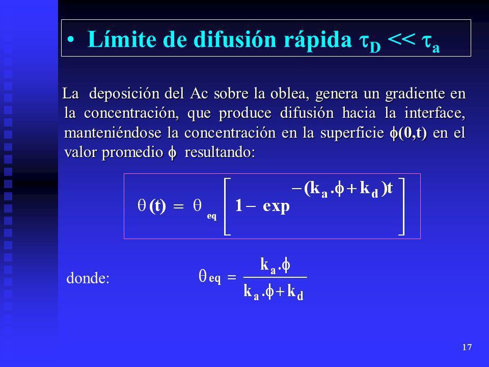 Límite de difusión rápida D << a