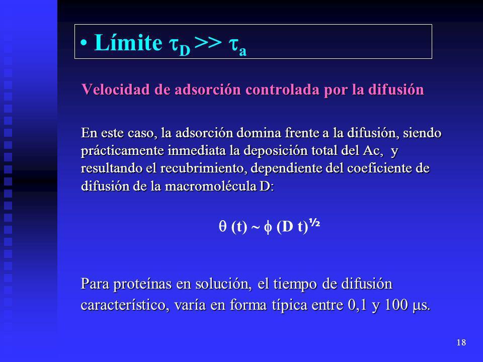 Límite D >> aVelocidad de adsorción controlada por la difusión.