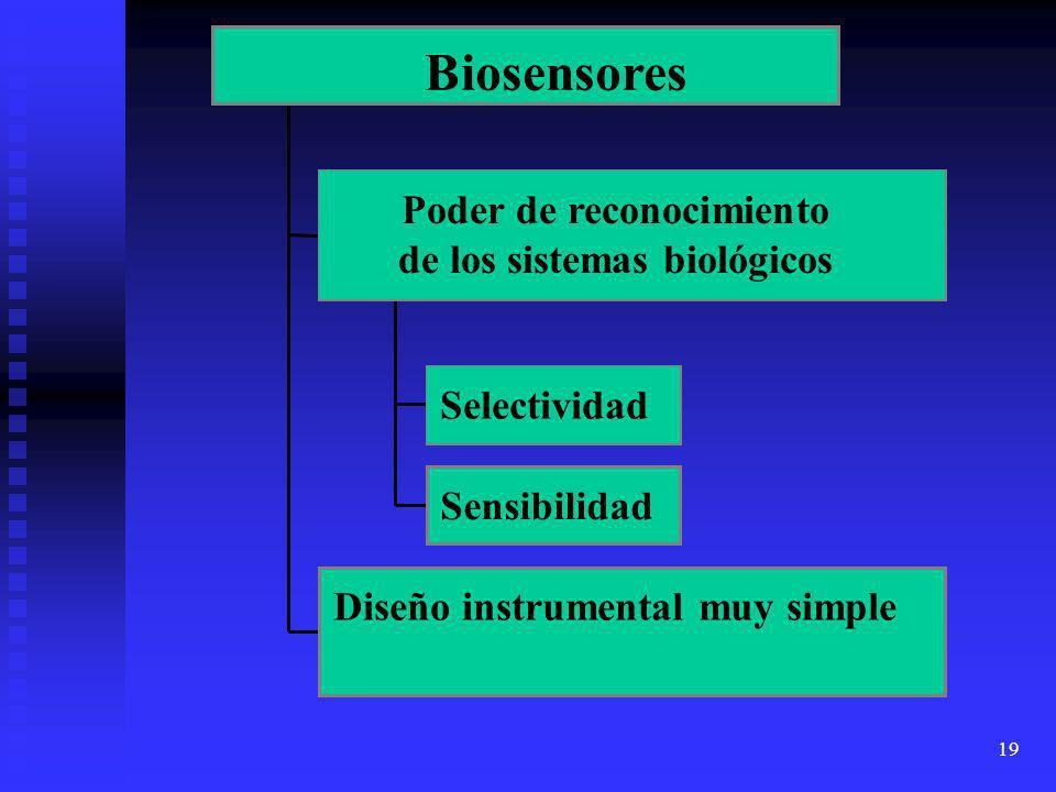 Biosensores Poder de reconocimiento de los sistemas biológicos