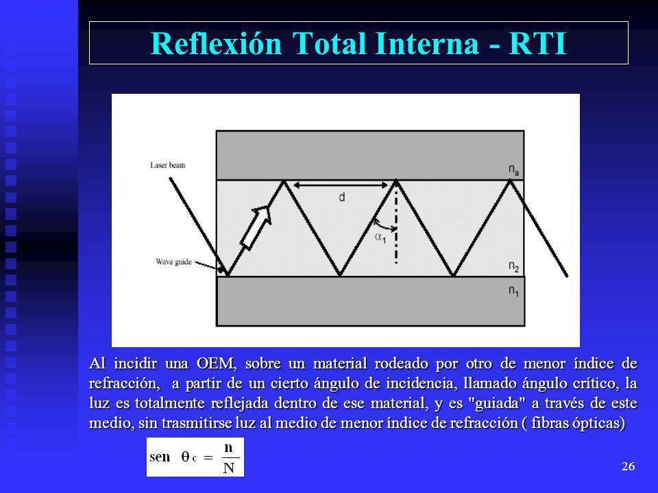 Reflexión Total Interna - RTI