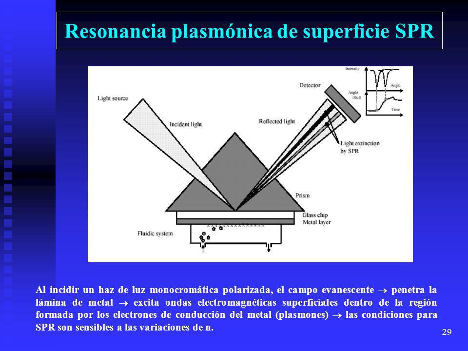 Resonancia plasmónica de superficie SPR