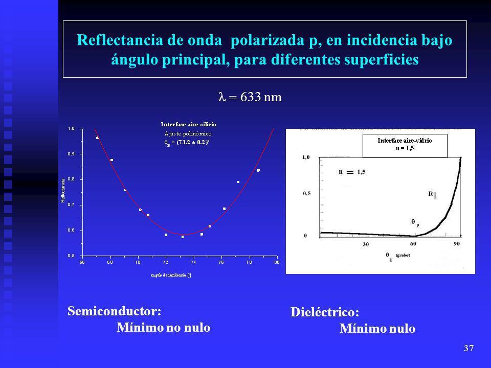Reflectancia de onda polarizada p, en incidencia bajo ángulo principal, para diferentes superficies