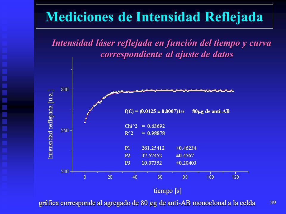 Mediciones de Intensidad Reflejada