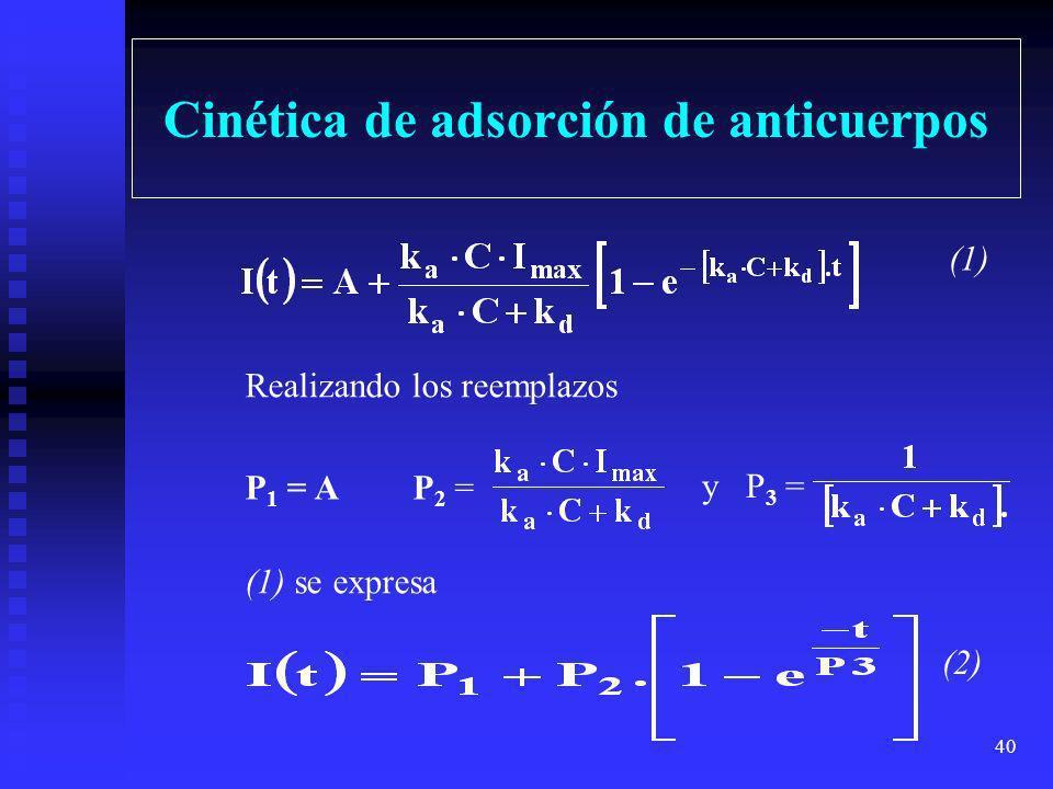 Cinética de adsorción de anticuerpos