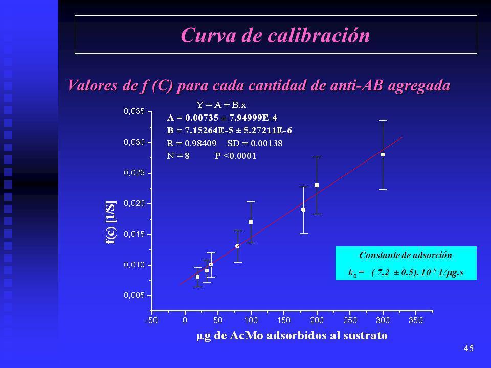 Curva de calibración Valores de f (C) para cada cantidad de anti-AB agregada. Constante de adsorción.