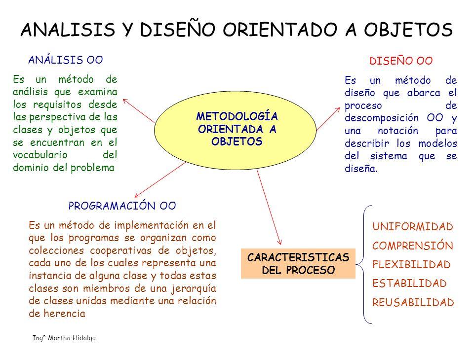 METODOLOGÍA ORIENTADA A OBJETOS CARACTERISTICAS DEL PROCESO
