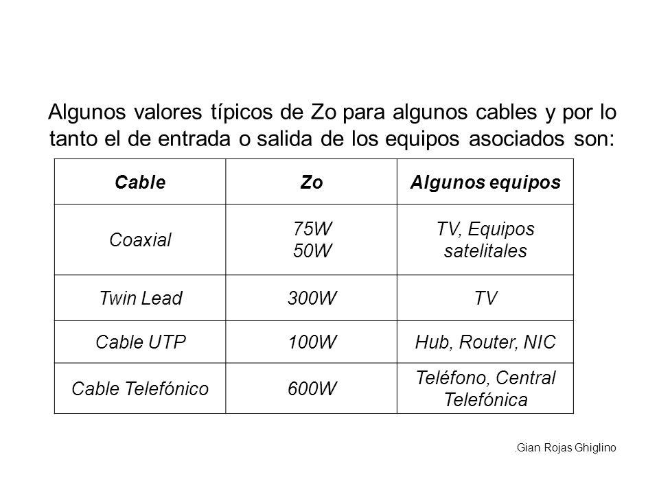 Algunos valores típicos de Zo para algunos cables y por lo tanto el de entrada o salida de los equipos asociados son: