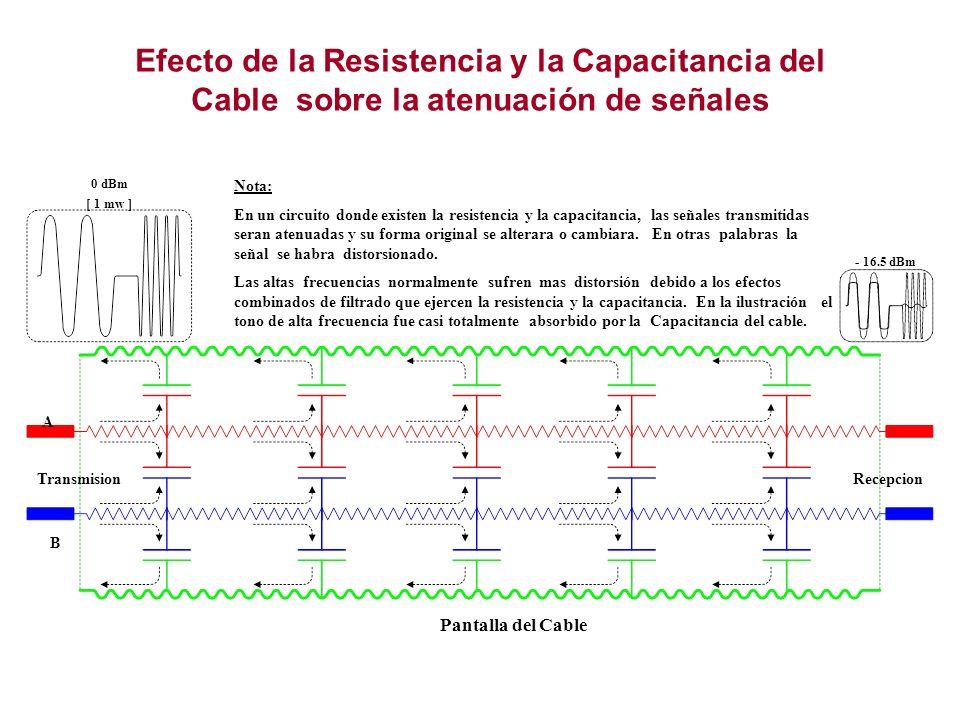 Efecto de la Resistencia y la Capacitancia del Cable sobre la atenuación de señales