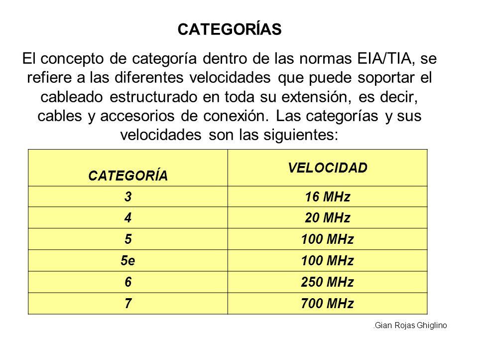 CATEGORÍAS El concepto de categoría dentro de las normas EIA/TIA, se refiere a las diferentes velocidades que puede soportar el cableado estructurado en toda su extensión, es decir, cables y accesorios de conexión. Las categorías y sus velocidades son las siguientes: