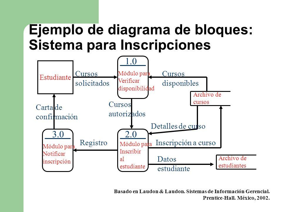 Ejemplo de diagrama de bloques: Sistema para Inscripciones