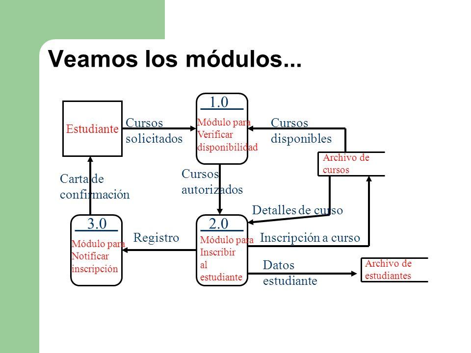 Veamos los módulos... 1.0 3.0 2.0 Cursos solicitados