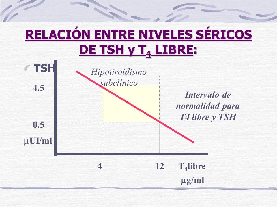RELACIÓN ENTRE NIVELES SÉRICOS DE TSH y T4 LIBRE: